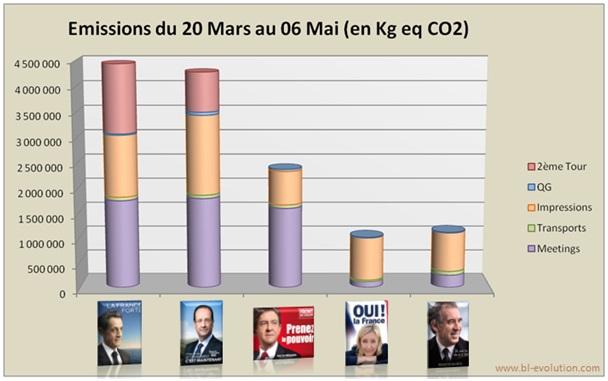 bilan carbone campagne présidentielle