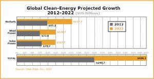 Projections de la croissance des marchés des énergies vertes