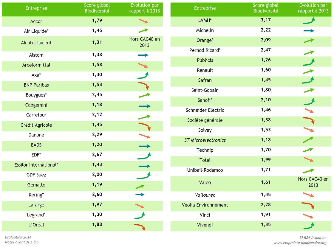 notation strategie biodiversite 2014