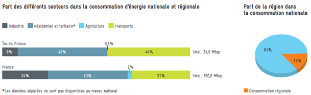 part-consommation-nationale